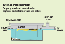 http://www.metrovancouver.org/about/departments/DepartmentNewsImages/greasechart.png, Grease Interceptors