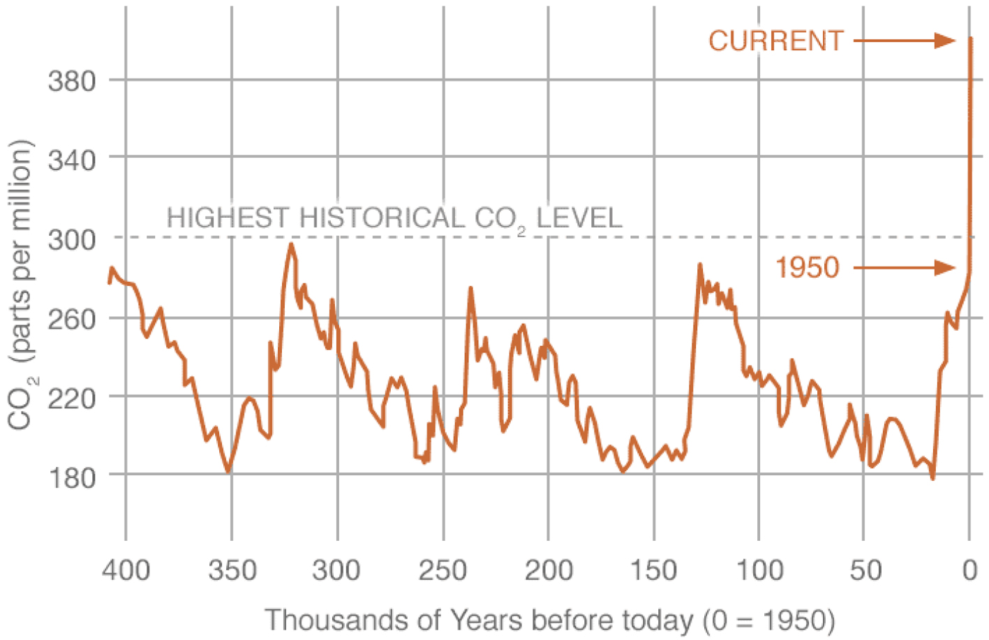Global atmospheric concentrations of carbon dioxide chart